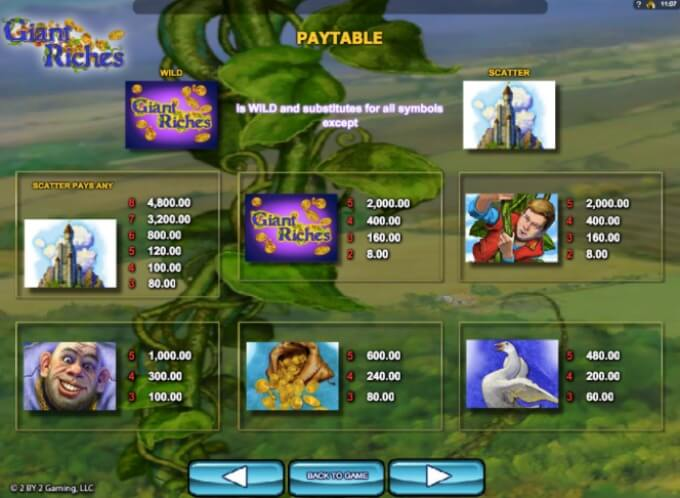 Giant Riches Slot 2 By 2 Gaming Auszahlungstabelle