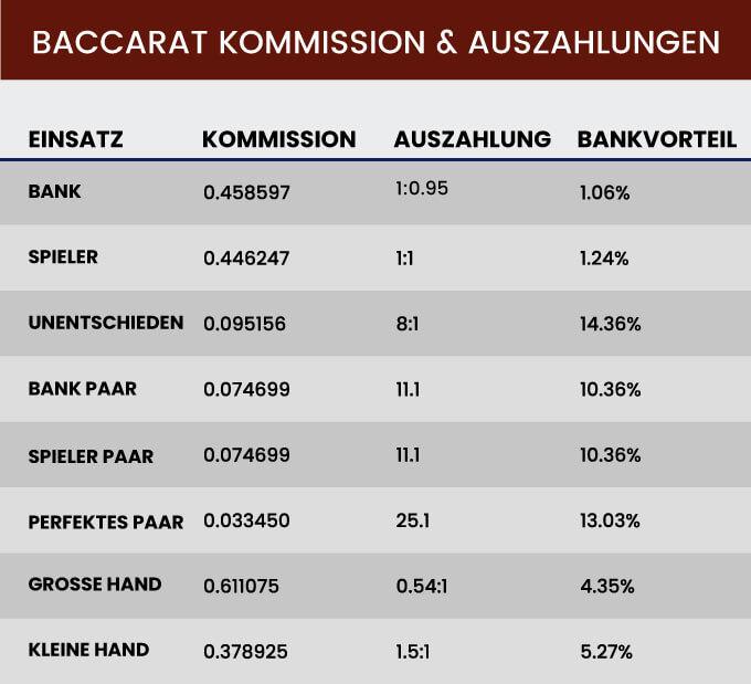 Baccarat Kommission